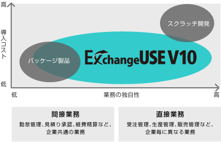ExchangeUSEの特長