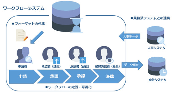 ワークフローシステム図