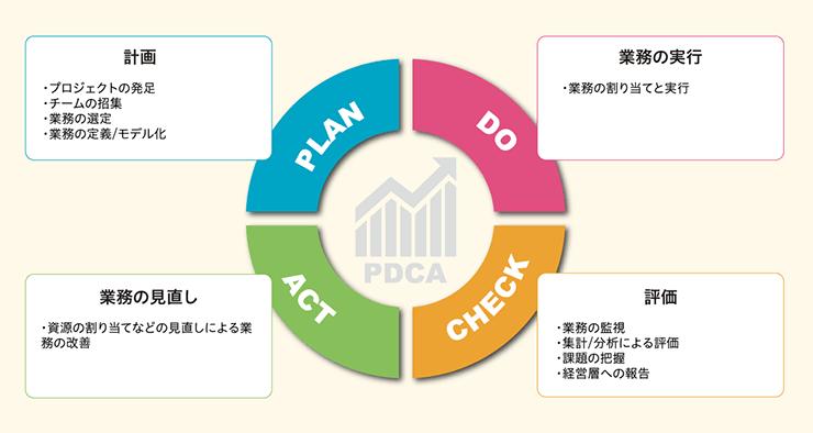 業務プロセスのPDCA図 計画:プロジェクトの発足、チームの招集、業務の選定、業務の定義/モデル化 業務の実行:業務の割り当てと実行 業務の見直し:資源の割り当てなどの見直しによる業務の改善 評価:業務の監視、集計/分析による評価、課題の把握、経営層への報告