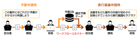 書式間連携の活用例