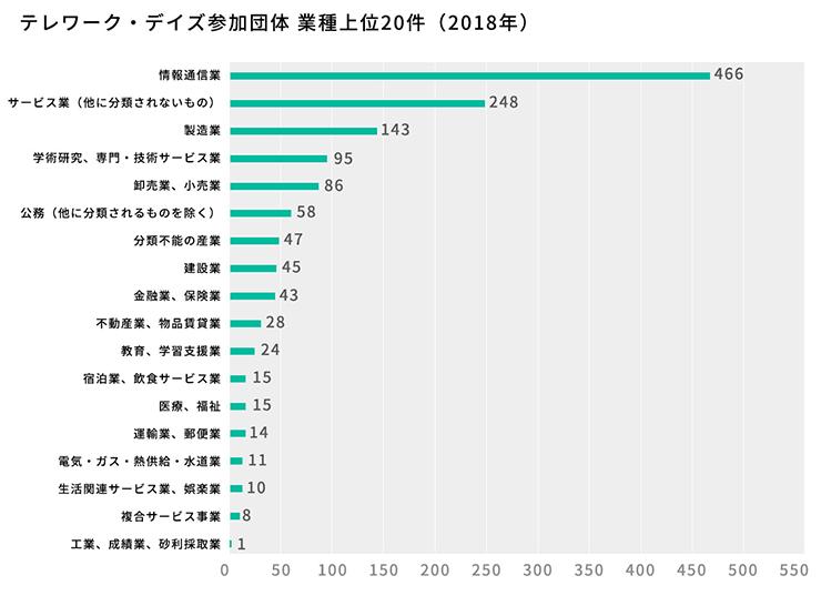 テレワーク・デイズ参加団体 業種上位20件のグラフ(2018)