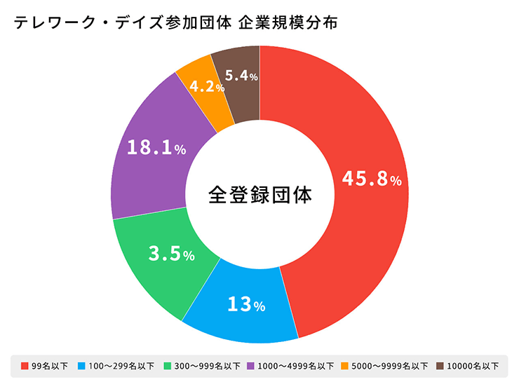 テレワーク・デイズ参加団体 企業規模分布グラフ
