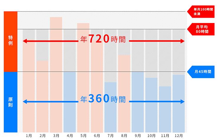「単月100時間」「月平均80時間」「年間720時間」を表したグラフ