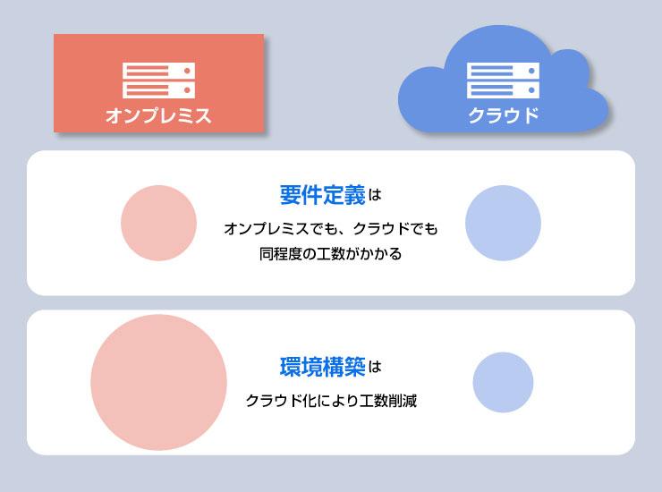 オンプレミス型とクラウド型の導入時の工数の違い