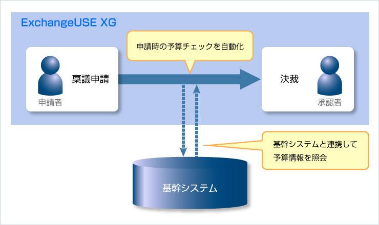「ExchangeUSE XG」の基幹システムとの連携イメージ