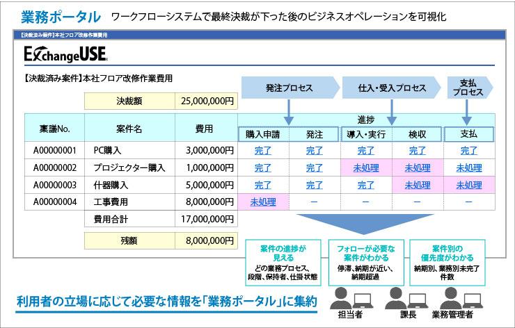 図1:ワークフローシステムを起点とした業務ポータルの構築